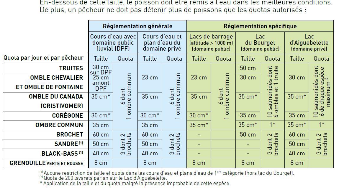 Pêche en Savoie, taille et nombre de captures autorisées